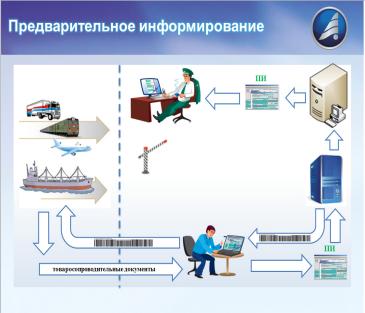 Электронное предварительное информирование таможенных органов физическими лицами