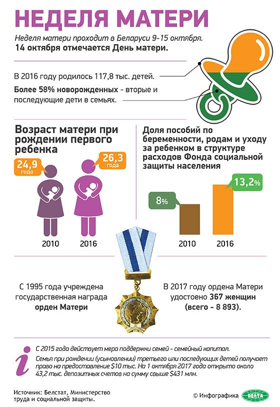 Неделя матери (инфографика)