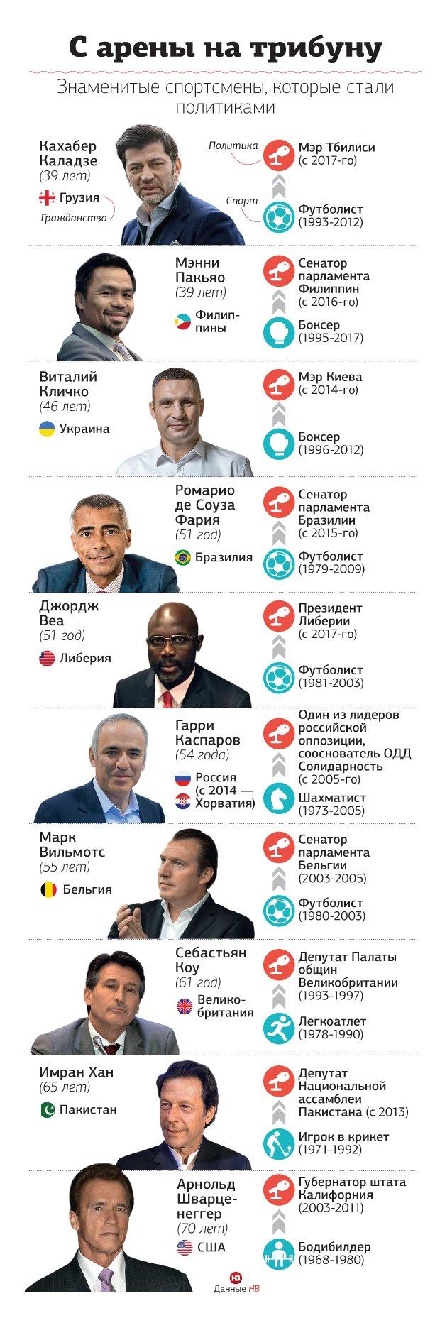 Топ-10 спортсменов, ставших политиками