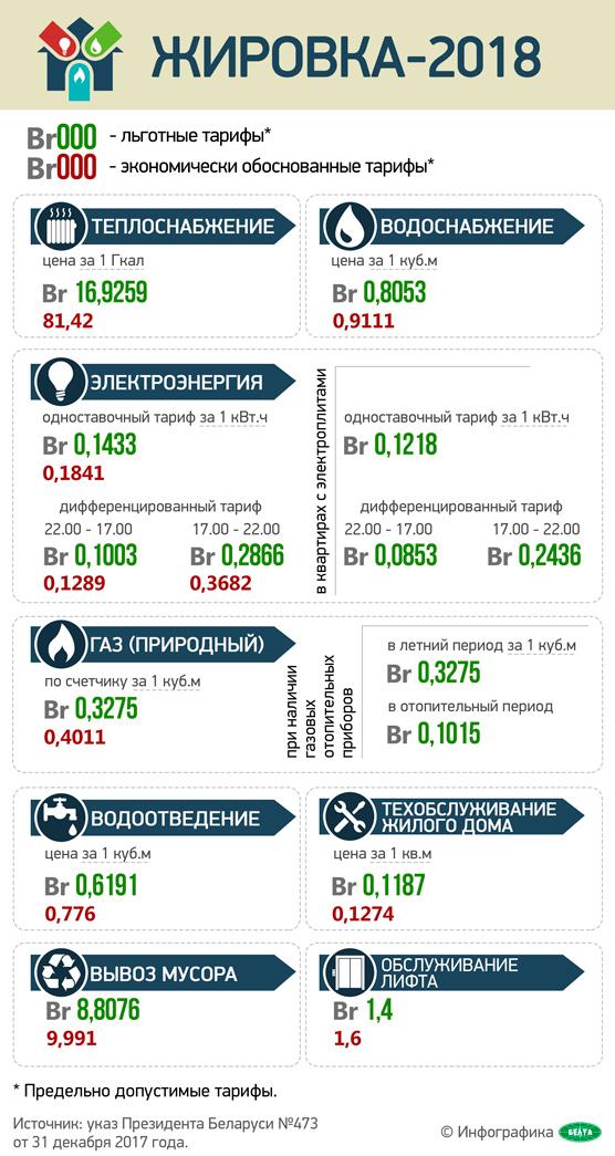 Инфографика: Жировка-2018