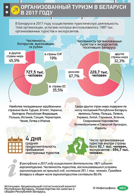 Инфографика: Организованный туризм в Беларуси в 2017 году