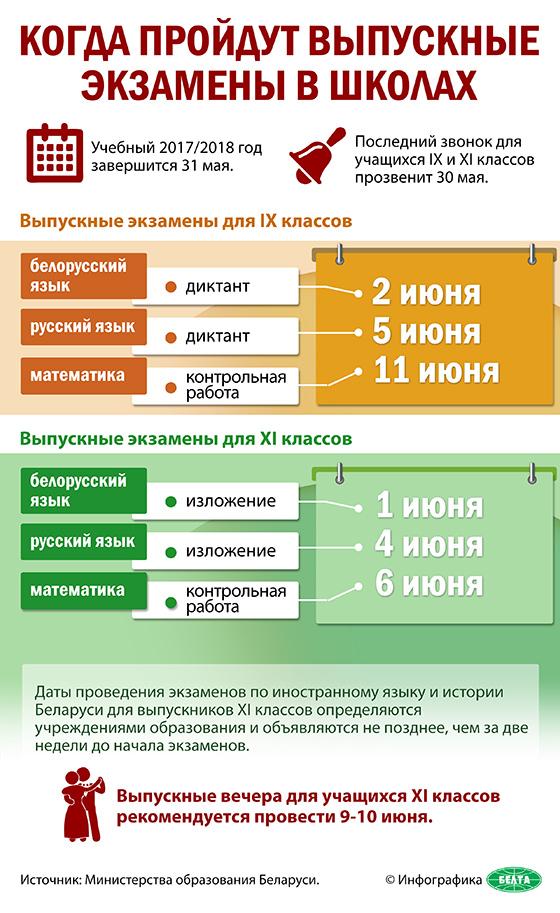 Инфографика: Когда пройдут выпускные экзамены в школах Беларуси