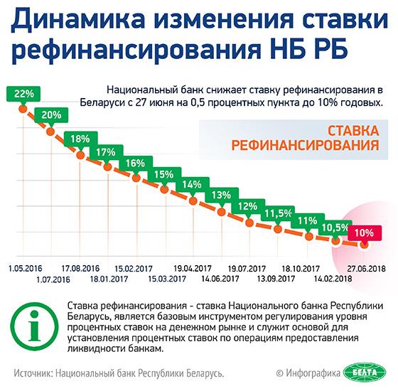 Динамика изменения ставки рефинансирования НБ РБ