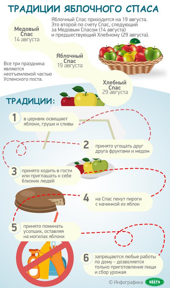 19 августа — яблочный спас. Его традиции