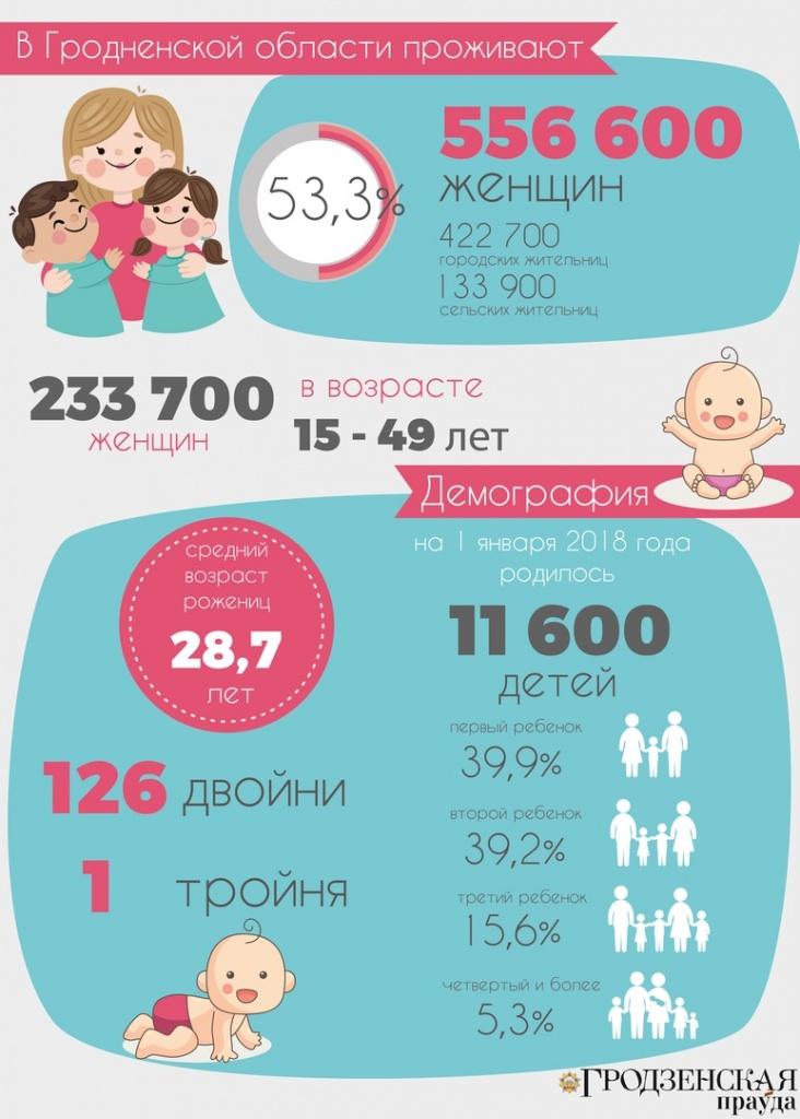 Важные цифры о женщинах. Инфографика ко Дню матери