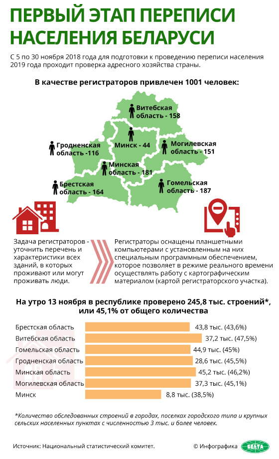 Первый этап переписи населения Беларуси