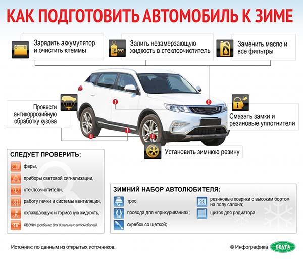 Как подготовить автомобиль к зиме (инфографика)