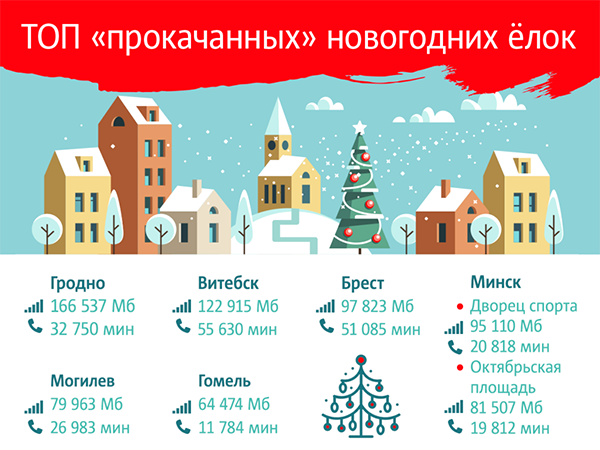 Самой «прокачанной» в новогоднюю ночь оказалась елка в Гродно