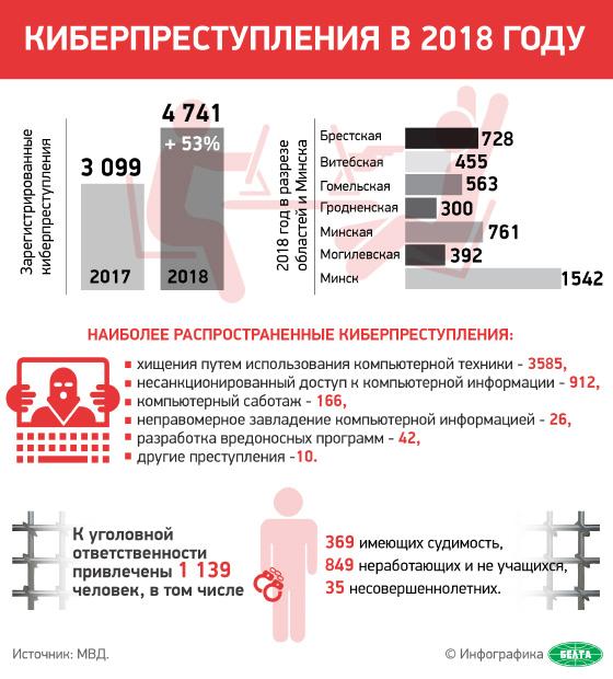 Киберпреступления в 2018 году. Инфографика