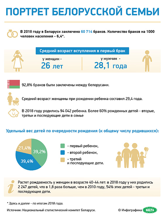 Портрет белорусской семьи (инфографика)